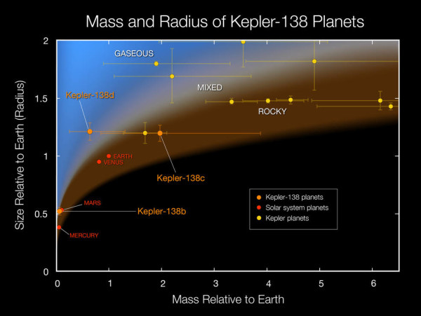 Plot of masses and sizes of exoplanets.